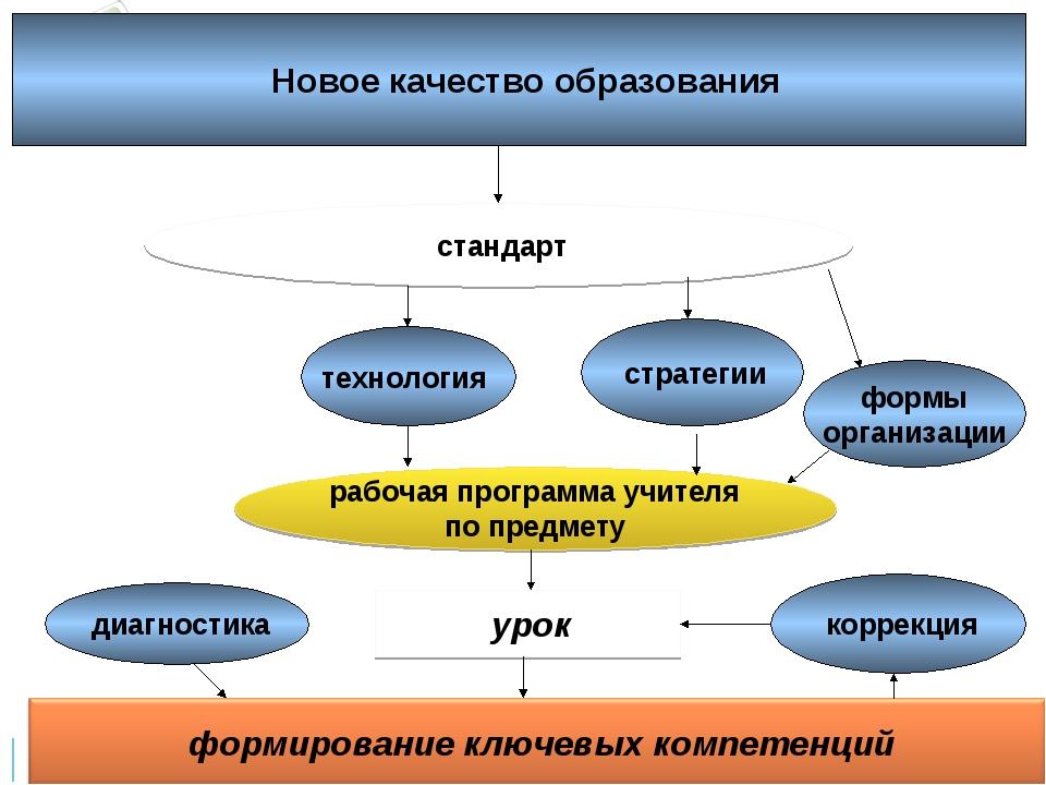 урок технология стратегии формы организации рабочая программа учителя по пре...