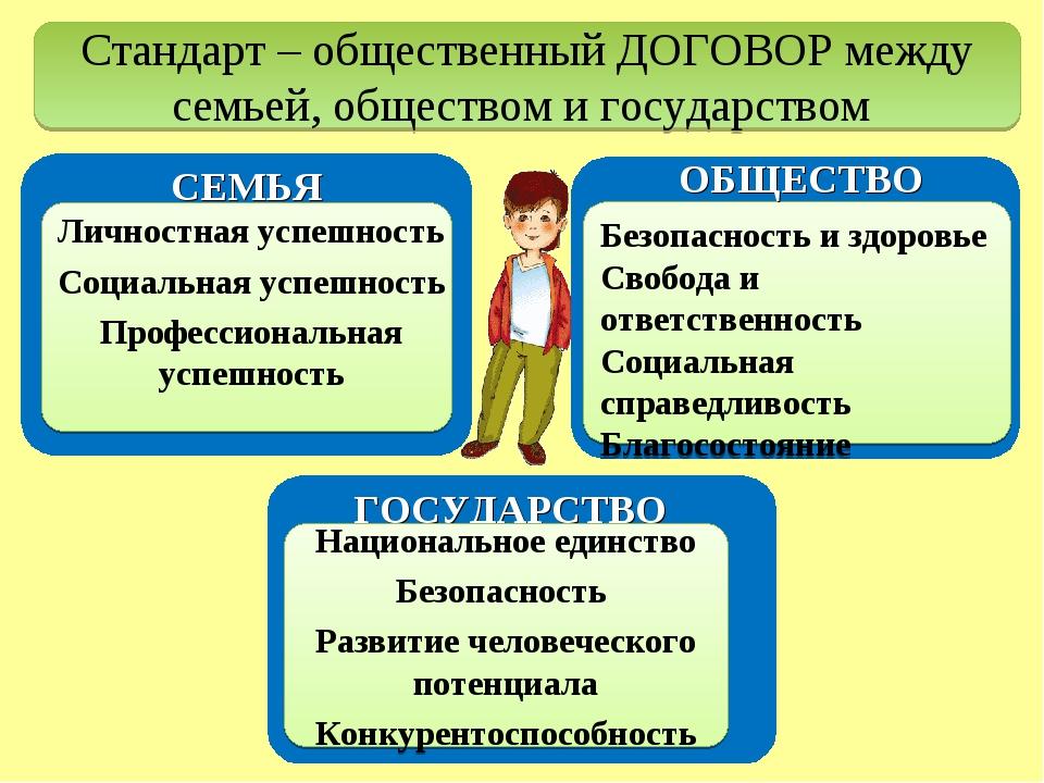 Стандарт – общественный ДОГОВОР между семьей, обществом и государством ГОСУДА...