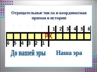 Отрицательные числа и координатная прямая в истории