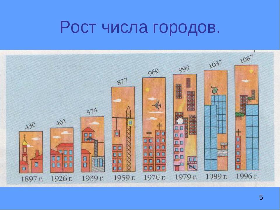 Рост числа городов.