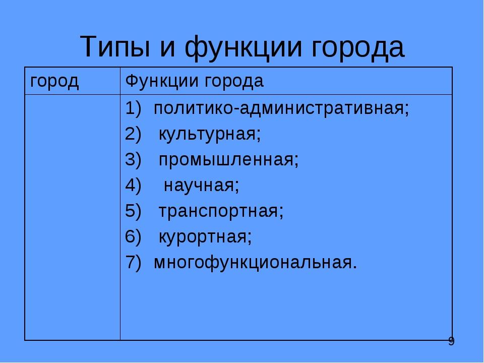 Типы и функции города