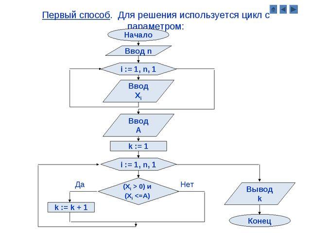 Первый способ. Для решения используется цикл с параметром: Начало Ввод n i :=...