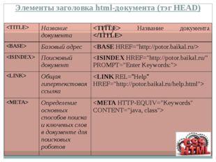 Элементы заголовка html-документа (тэг HEAD)  Название документа Название док