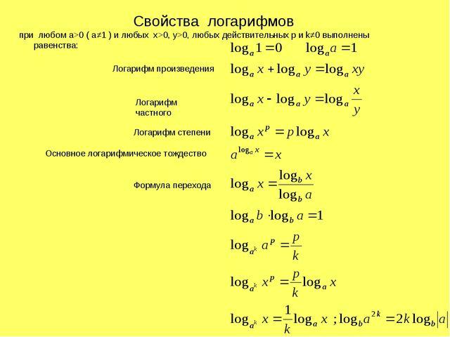 Свойства логарифмов при любом a>0 ( a≠1 ) и любых х>0, y>0, любых действитель...
