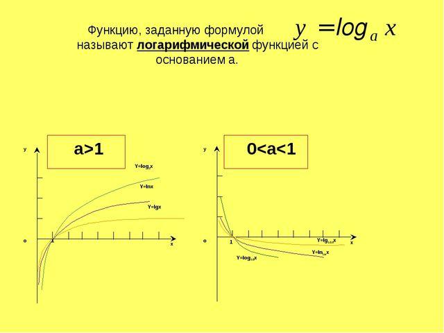 Функцию, заданную формулой называют логарифмической функцией с основанием а....