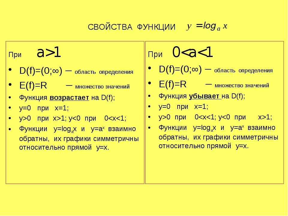 СВОЙСТВА ФУНКЦИИ При а>1 D(f)=(0;∞) – область определения E(f)=R – множество...