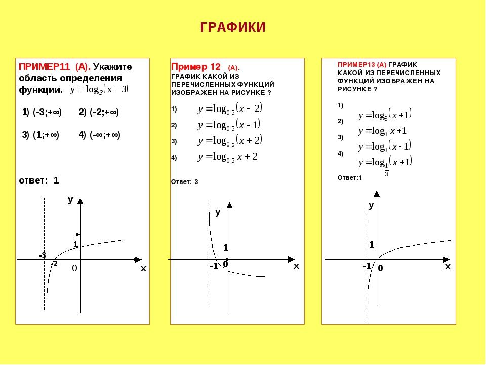 ПРИМЕР11 (А). Укажите область определения функции. 1) (-3;+∞) 2) (-2;+∞) 3) (...