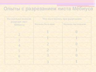 Опыты с разрезанием листа Мёбиуса 0 1 3 0 3 1 2 0 2 1 1 0 1 На сколько полосо