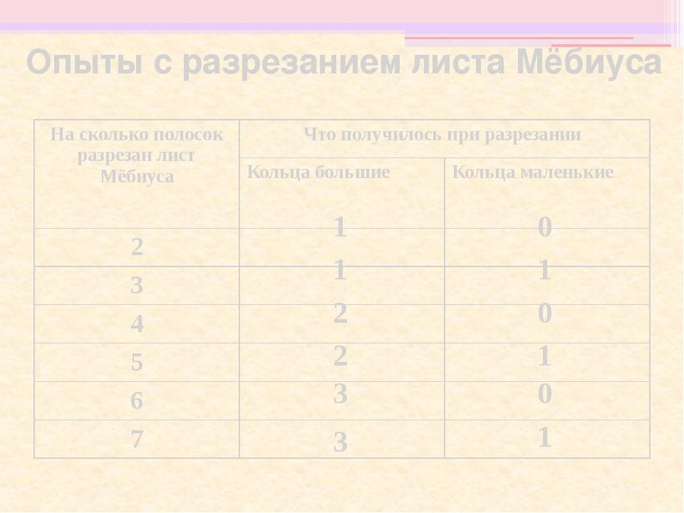 Опыты с разрезанием листа Мёбиуса 0 1 3 0 3 1 2 0 2 1 1 0 1 На сколько полосо...