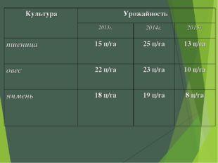 КультураУрожайность  2013г.2014г.2015г. пшеница15 ц/га25 ц/га13 ц/га