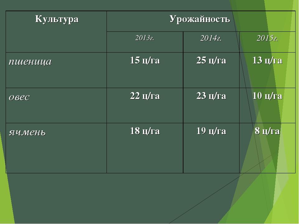 КультураУрожайность  2013г.2014г.2015г. пшеница15 ц/га25 ц/га13 ц/га...