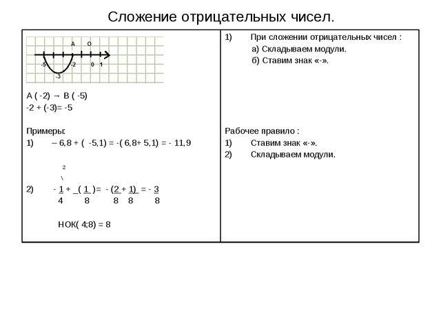 Сложение отрицательных чисел.
