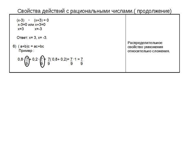 Свойства действий с рациональными числами.( продолжение)
