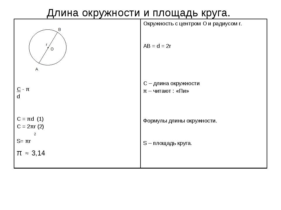 Длина окружности и площадь круга.