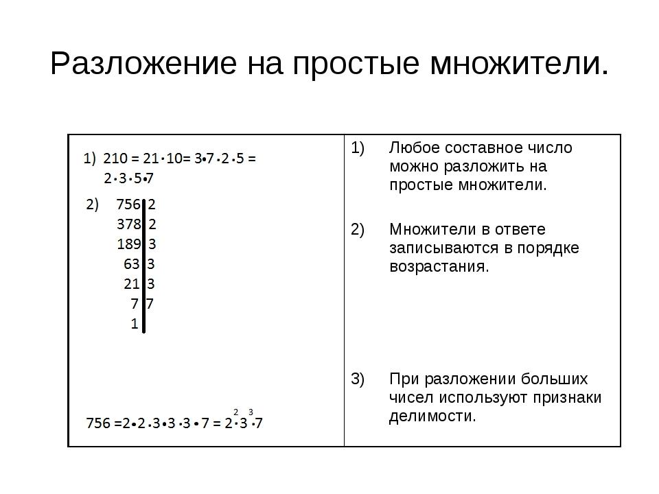 Разложение на простые множители.