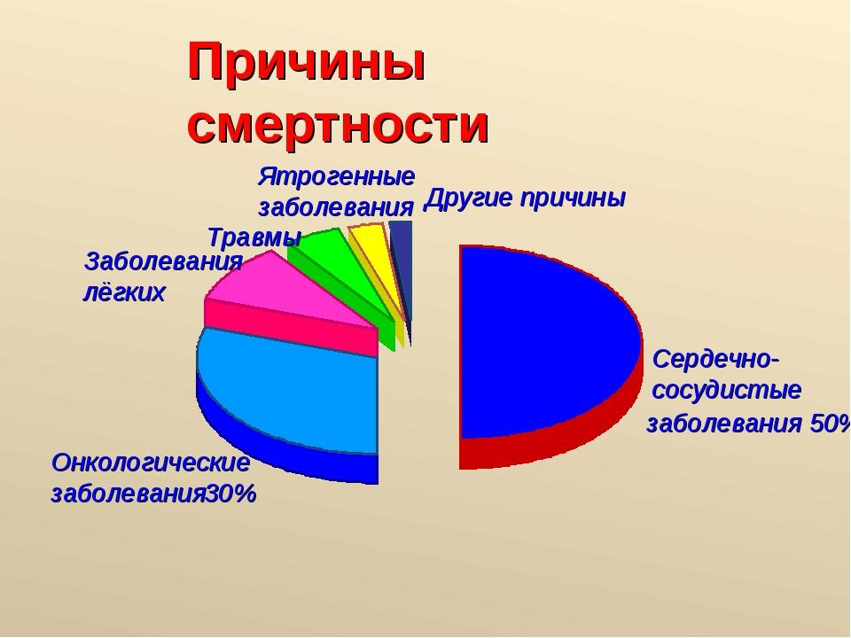 Причины смертности Сердечно- сосудистые заболевания 50% Онкологические заболе...