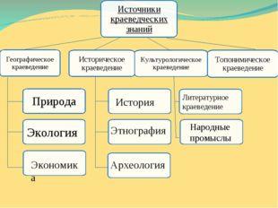 Источники краеведческих знаний Культурологическое краеведение Природа Топони