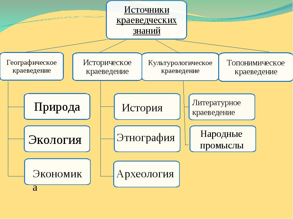 Источники краеведческих знаний Культурологическое краеведение Природа Топони...