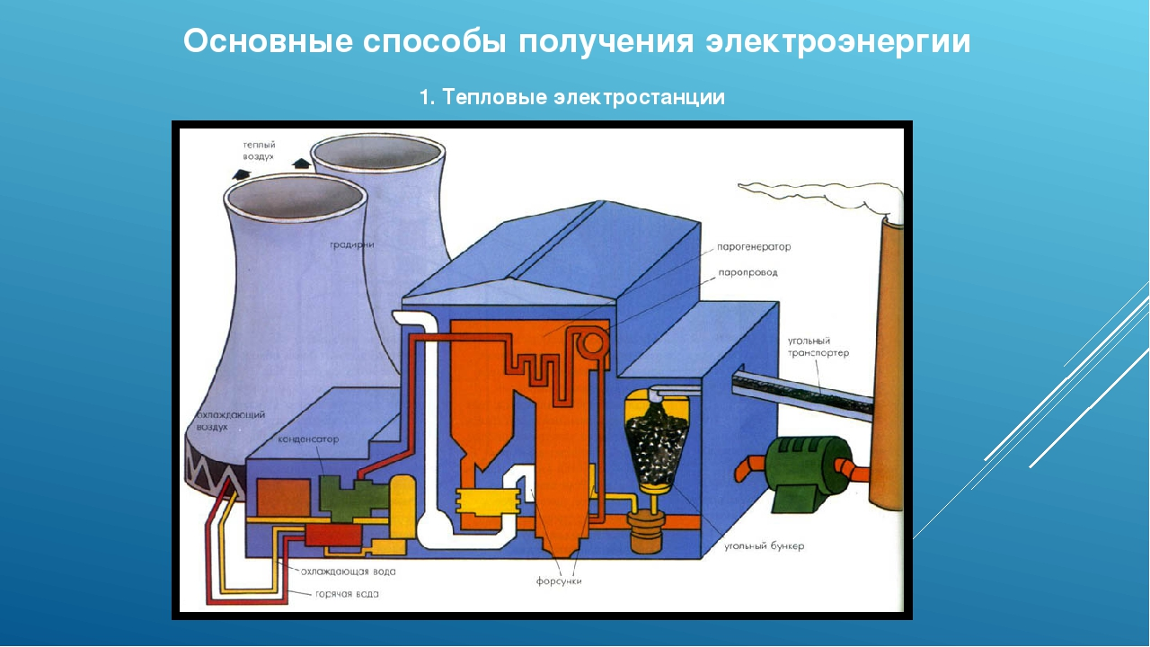 Основные способы получения электроэнергии 1. Тепловые электростанции