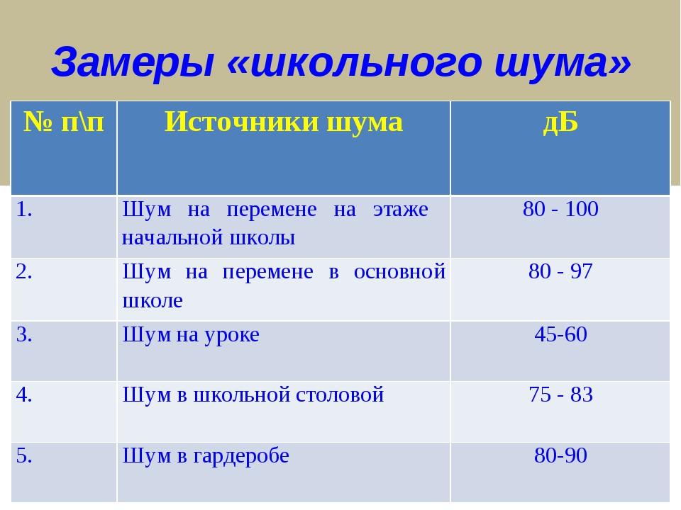 Замеры «школьного шума» № п\п Источники шума дБ 1.Шум на перемене на этаже...