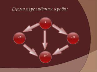 Схема переливания крови: