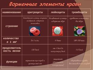 наименованиеэритроцитылейкоцитытромбоциты строениебезъядерная клетка, пок