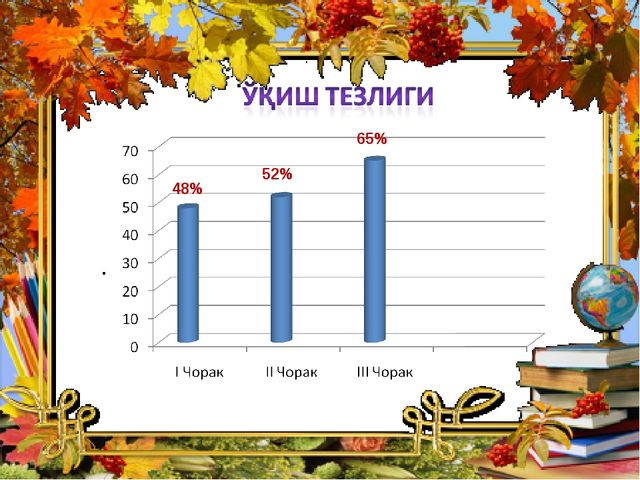 48% 52% 65%