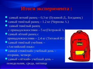 Итоги эксперимента : самый легкий ранец – 0,3 кг (Букиной Д., Богданец ) самы