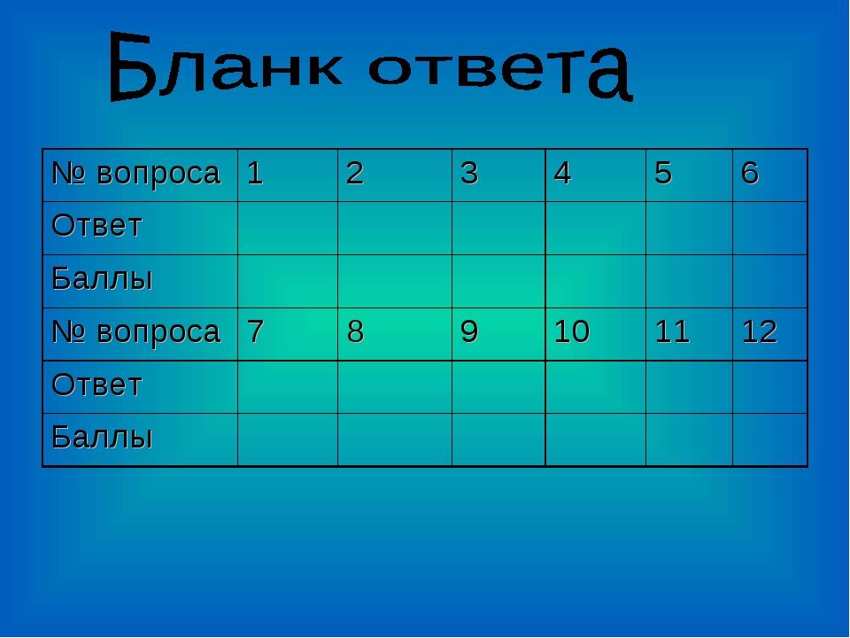 № вопроса123456 Ответ  Баллы № вопроса789101112 Ответ...