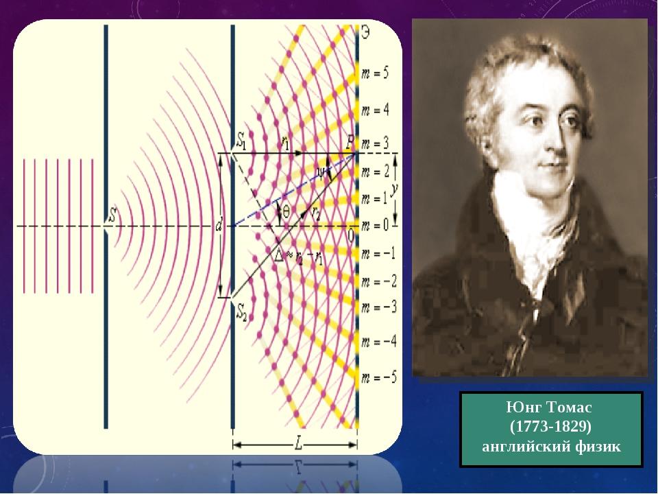 Юнг Томас (1773-1829) английский физик