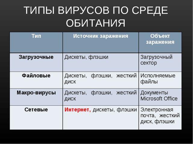 ТИПЫ ВИРУСОВ ПО СРЕДЕ ОБИТАНИЯ ТипИсточник зараженияОбъект заражения Загруз...