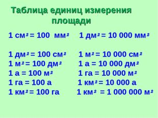Таблица единиц измерения площади 1 см² = 100 мм² 1 дм² = 10 000 мм² 1 дм² = 1