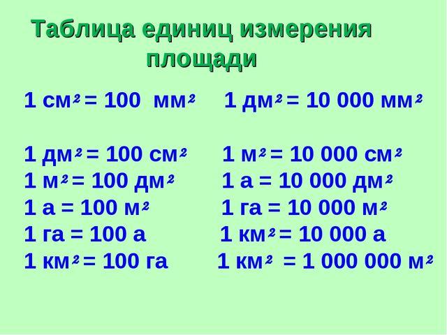Единицы площади 4 класс таблица