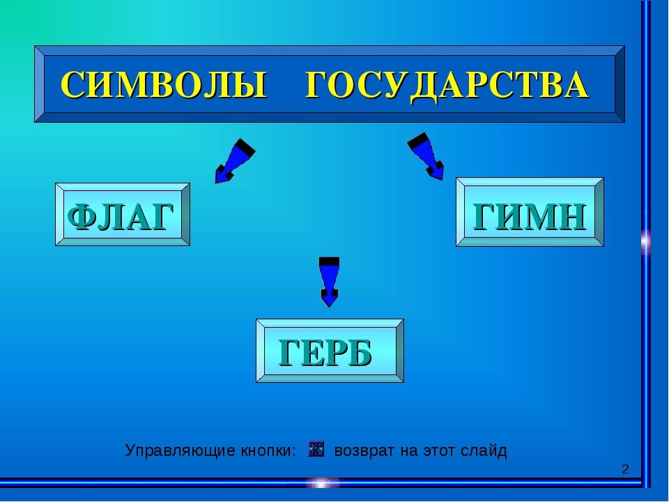* СИМВОЛЫ ГОСУДАРСТВА ГЕРБ ФЛАГ ГИМН Управляющие кнопки: возврат на этот слайд