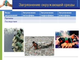 Загрязнение окружающей среды Виды загрязненияЗагрязнение литосферыЗагрязнен