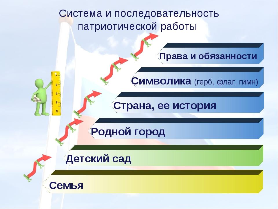 Родной город Детский сад Семья Система и последовательность патриотической ра...