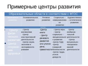 Примерные центры развития  Образовательныеобласти в соответствии с ФГОС Физи