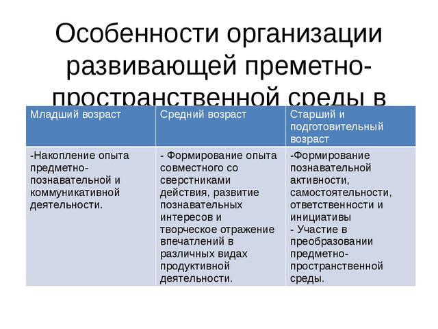 Особенности организации развивающей преметно- пространственной среды в группе...