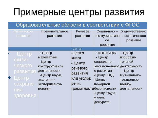 Примерные центры развития  Образовательныеобласти в соответствии с ФГОС Физи...