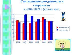 Соотношение рождаемости и смертности в 2004-2009 г (кол-во чел.)