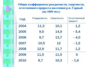 Общие коэффициенты рождаемости, смертности, естественного прироста населения
