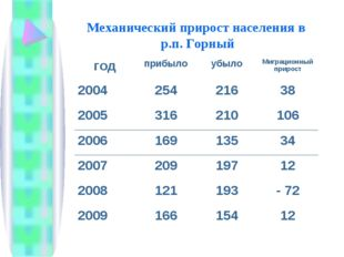 Механический прирост населения в р.п. Горный годприбылоубылоМиграционный п