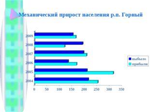 Механический прирост населения р.п. Горный