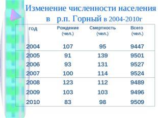 Изменение численности населения в р.п. Горный в 2004-2010г годРождение (чел.