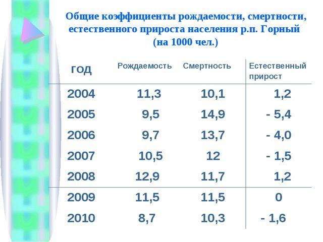 Общие коэффициенты рождаемости, смертности, естественного прироста населения...