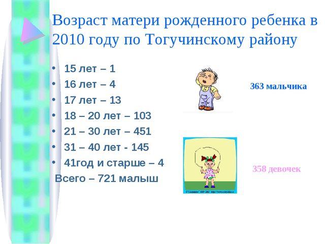 Возраст матери рожденного ребенка в 2010 году по Тогучинскому району 15 лет –...