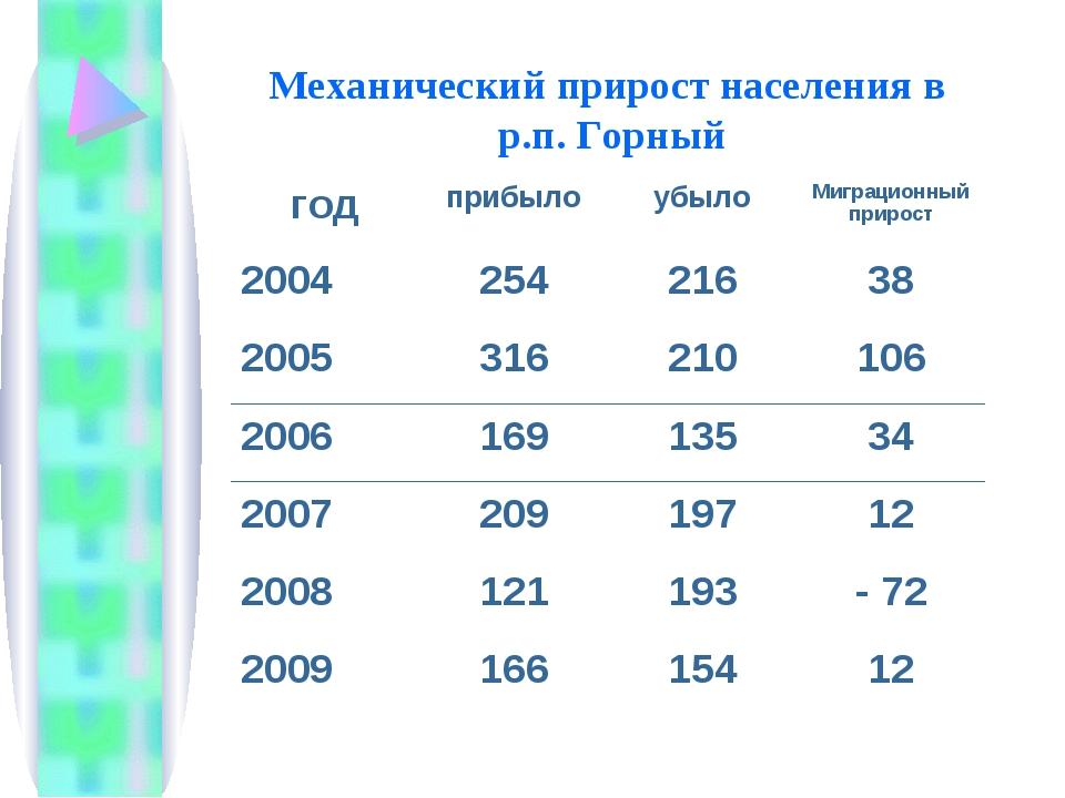 Механический прирост населения в р.п. Горный годприбылоубылоМиграционный п...