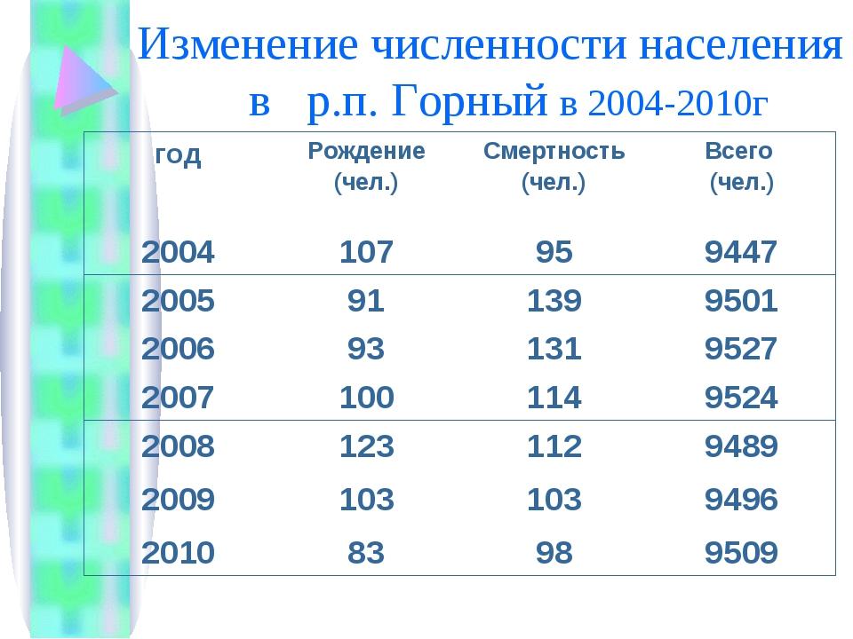 Изменение численности населения в р.п. Горный в 2004-2010г годРождение (чел....