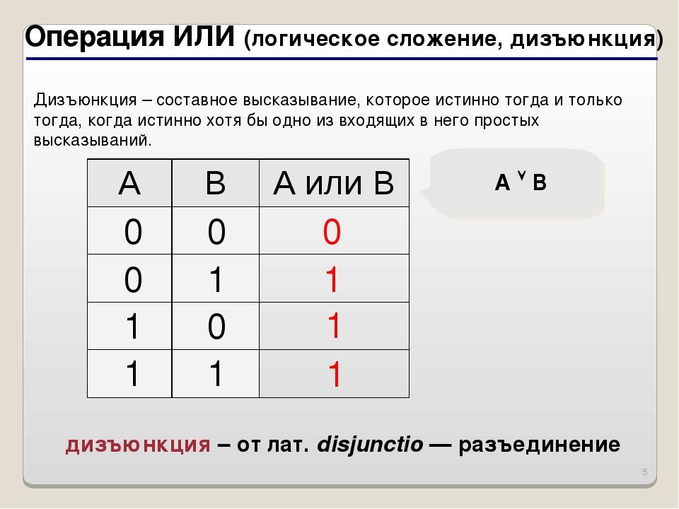 * Операция ИЛИ (логическое сложение, дизъюнкция) 1 0 A  B 1 1 дизъюнкция – о...