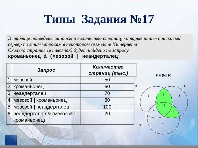 Типы Задания №17 В таблице приведены запросы и количество страниц, которые на...